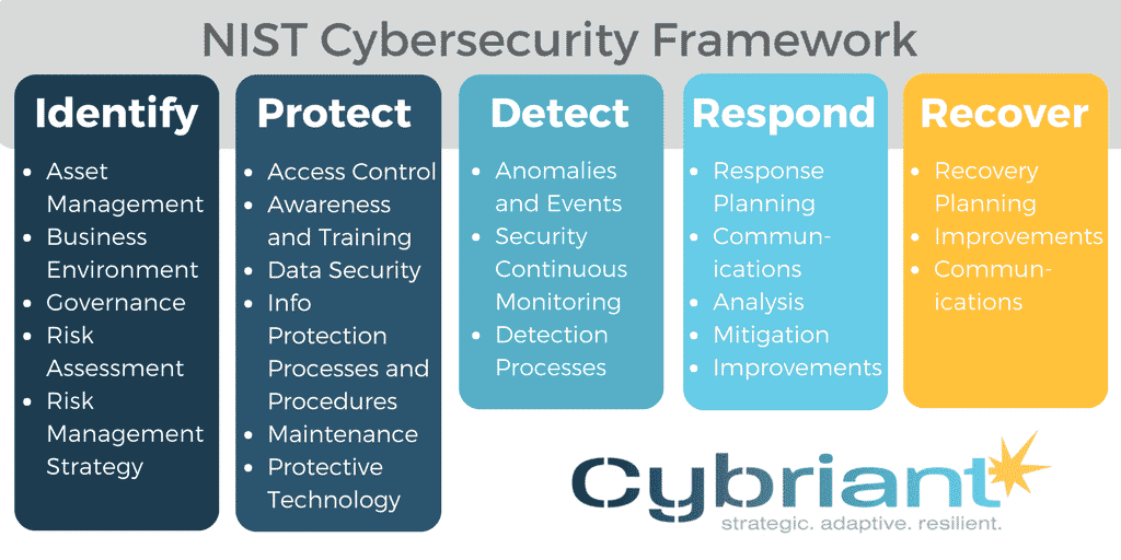cybersecurity framework Archives | Cybriant