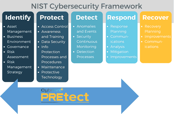 NIST cybersecurity foundation