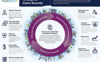 10 Steps to Define Your Cyber Security Strategy