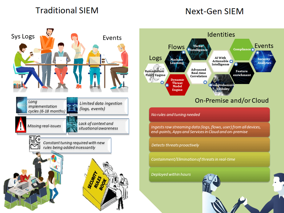 next gen siem vs traditional siem